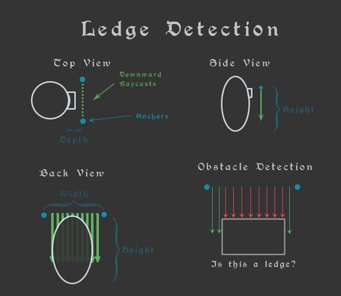 Ledge Climbing – Part 1 – Detecting a Ledge | Cinderflame