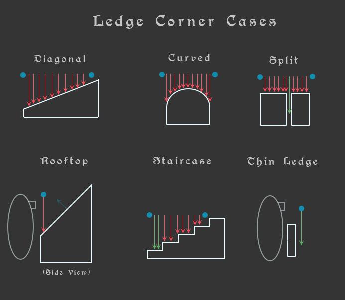 Ledge Climbing – Part 1 – Detecting a Ledge | Cinderflame Studios